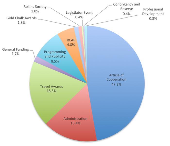 2013-2014_budget_pie_chart_no_title