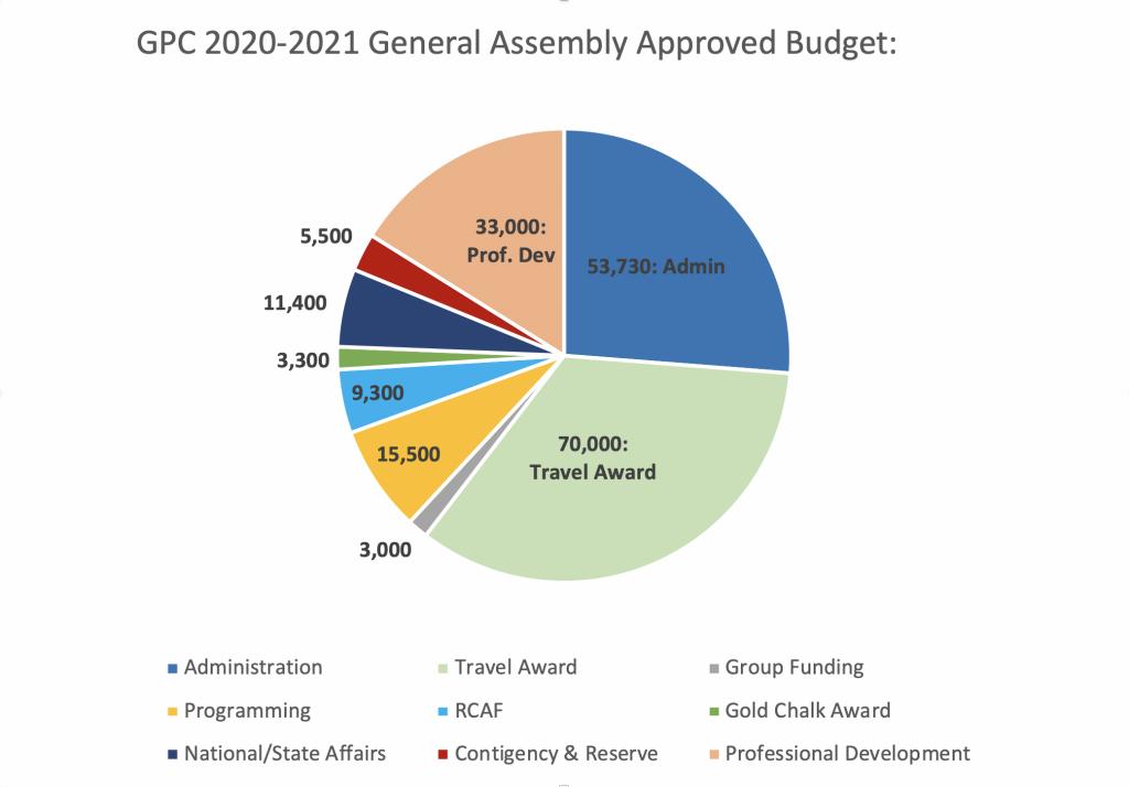 GPC_Budget_FY21_Pie_Chart